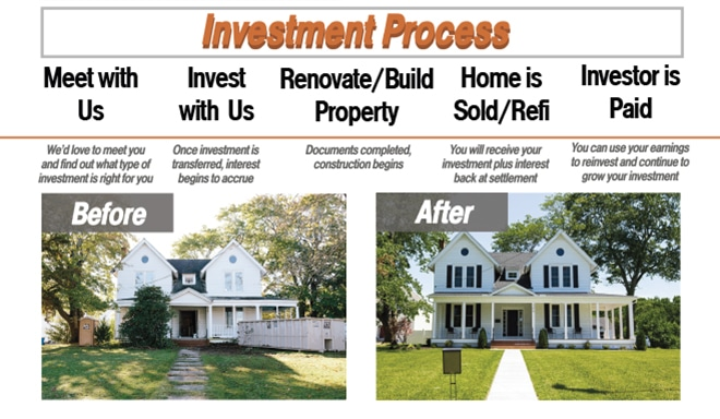 How Does Real Estate Investment Work?, The Women's Journal
